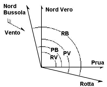 Figura 6.8 - Prua Vera, Rotta Vera, Prua Bussola, Rotta Bussola