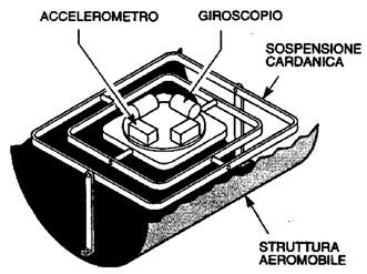 Figura15.3 - Accelerometro