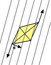 Figura 5.8 - Coppia di forze nel campo orizzontale