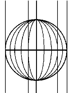 Figura 6.16 - Linee Meridiane all'Equatore
