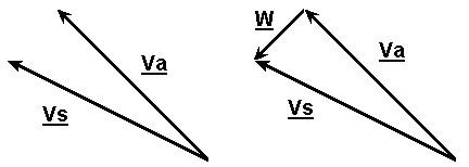 Figura 6.11 - Triangolo del Vento: determinazione del vettore W