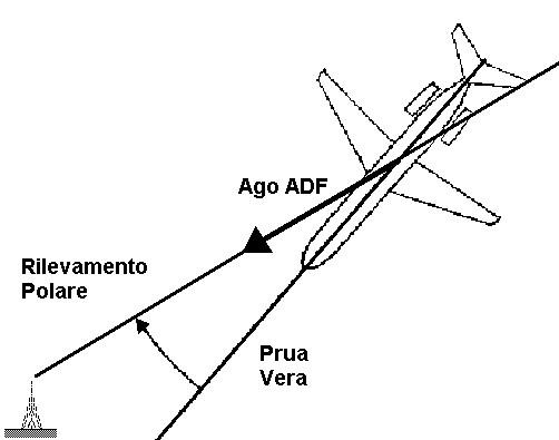 Figura 11.10 - Rilevamento Polare