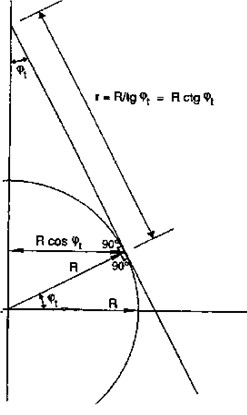 Figura 9.18 - Proiezione Conica Tangente