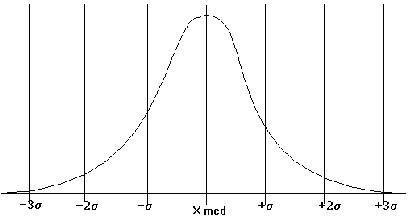 Figura 10.1 - Distribuzione Normale