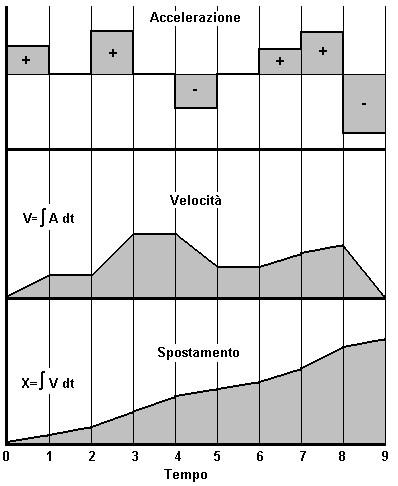 Figura 15.1 - Relazione tra Accelerazione, Velocità, Spostamento