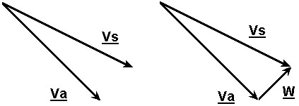 Figura 11.20 - Determinazione del vettore Vento