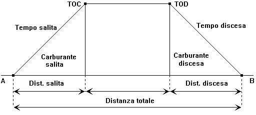 Figura 14.9 - Calcoli di Tempo, Carburante, Distanza