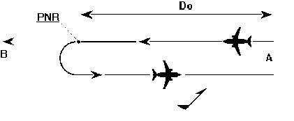 Figura 12.1 - Punto di non ritorno