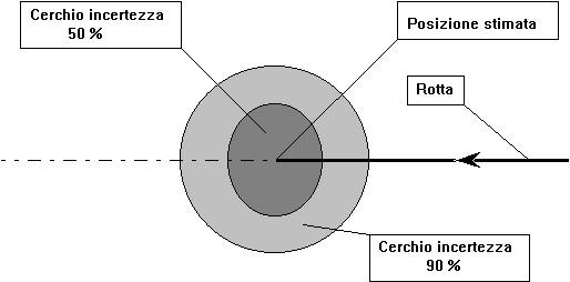 Figura11.1 - Posizione Stimata