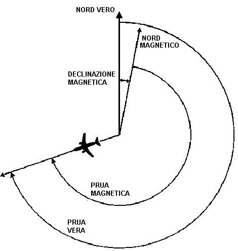 Figura 5.20 - Illustrazione dell'esempio 2