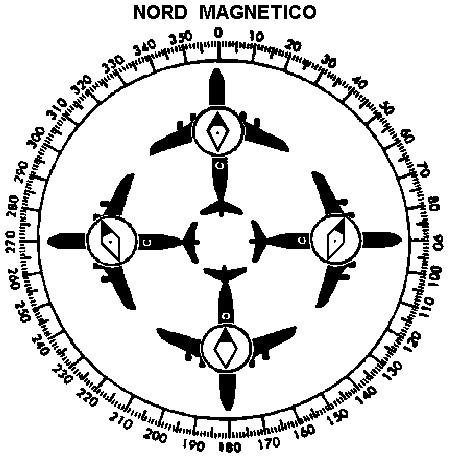 Figura 5.17 - Variabilità della deviazione con la prua magnetica