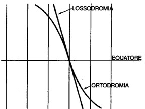 Figura 9.06 - Ortodromia e Lossodromia sulla Carta di Mercatore