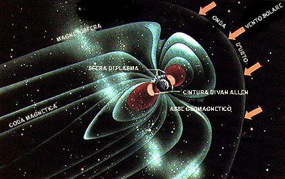 Figura 5.3 - Magnetosfera