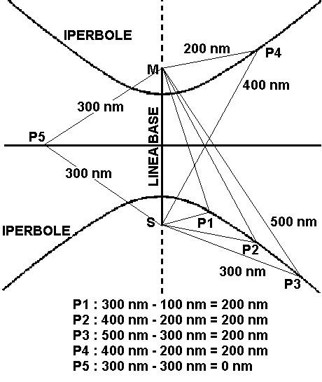 Figura 11.14 - Luogo di posizione iperbolico