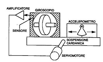 Figura 1.4 - Piattaforma Inerziale