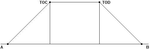 Figura 14.8 - Schema per la preparazione del volo