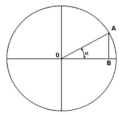 Figura 7.10 - seno e coseno