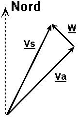 Figura 13.13 - Triangolo del Vento