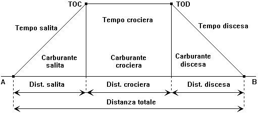 Figura 14.10 - Calcoli di Tempo, Carburante e Distanza
