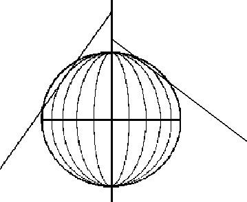 Figura 6.18 - Convergenza dei Meridiani per punti situati a latitudini diverse