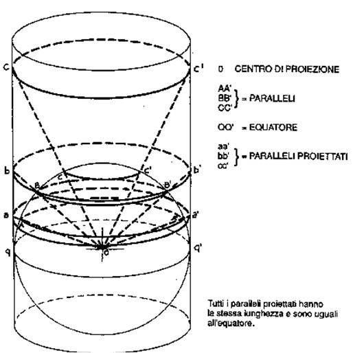 Figura 9.2 - Paralleli nella proiezione conica tangente