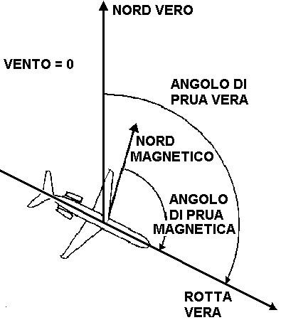 Figura 6.6 - Prua Vera e Prua Magnetica
