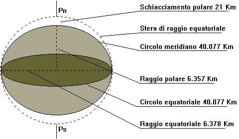 Figura 3.1 - Ellissoide Terrestre