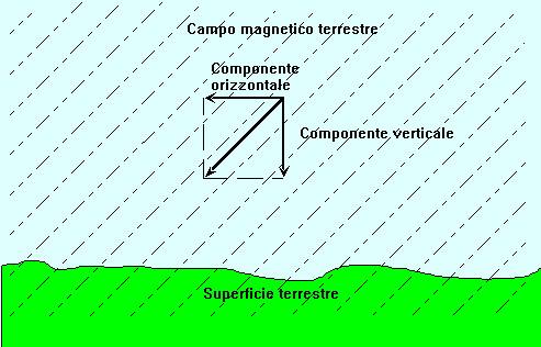 figura 5.7 - Campo magnetico terrestre