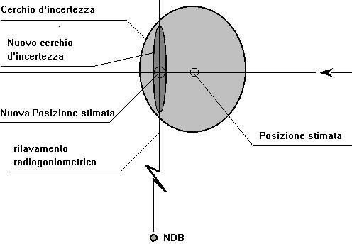 Figura 11.19 - Utilizzo di un singolo luogo di posizione