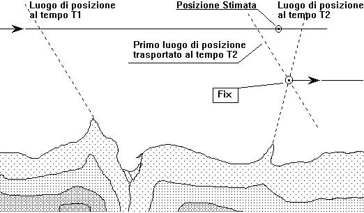 Figura 11.16 - Trasporto dei luoghi di posizione