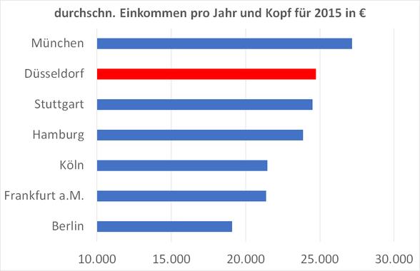 durchschnittliches-Pro-Kopf-Einkommen-2015
