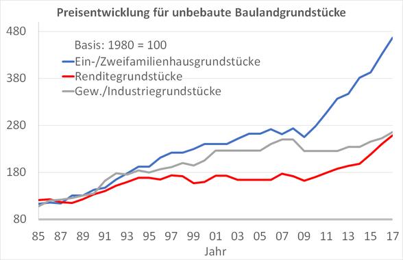 Preisentwicklung-Bauland-Düssledorf