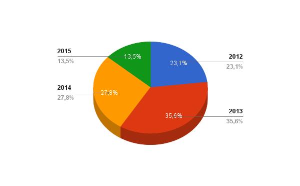 Percentuale di crescita annua dal 2012 al 2015