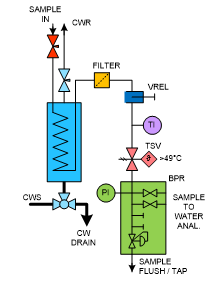 Mechatest - Steam and Water Sample Conditioning - Steam Sampling Panel