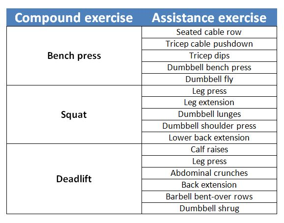 compound exercises example bench press squat deadlift