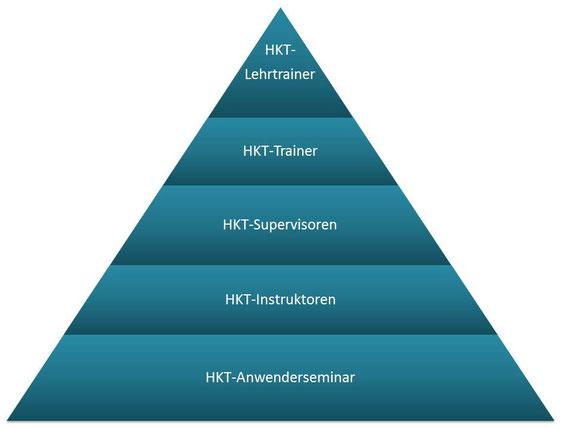 HKT-Qualifizierungspyramide/Stufen