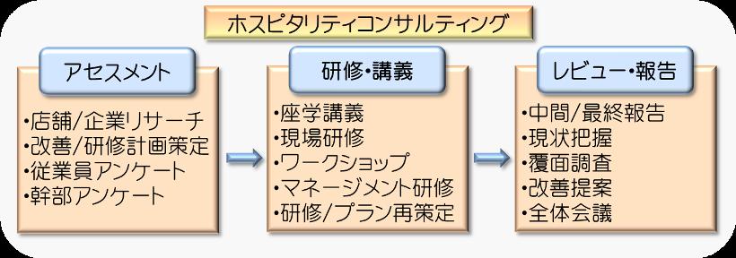 ホスピタリティ研修