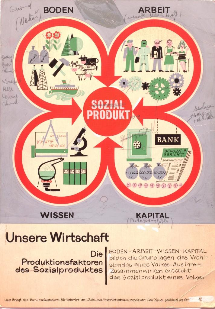 Schautafel für Schule. Wirtschaftserziehung um 1960.