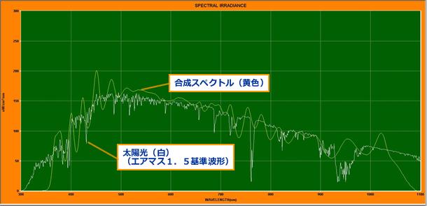 太陽電池に関するセル開発用光源、太陽光とのスペクトル比較