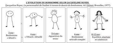 le test du bonhomme de Jacqueline Royer. L'évolution du bonhomme selon l'âge de l'enfant. Blog psychologue