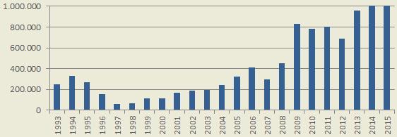 Umschlagstatistik in Tonnen pro Jahr