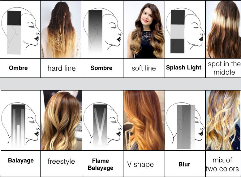 Balayage Färbetechniken Strähnen Annes Haarmonie Beauty Ihr
