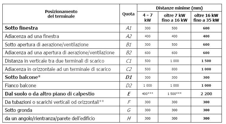 tabella distanze minime del tubo dei fumi della caldaia per riscaldamento secondo la norma di legge