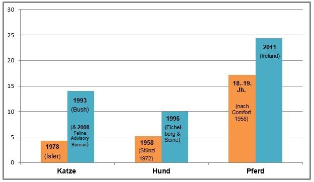Veränderung / Anstieg der Lebenserwartung von Katzen, Hunden und Pferden