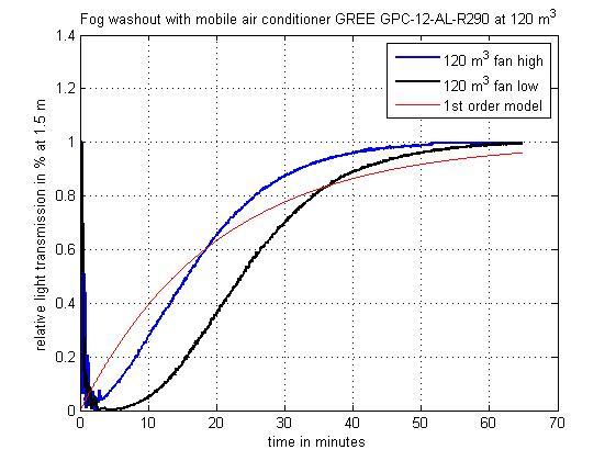 Dieses Bild zeigt, dass in t< 60 min der gNebel zu 99% ausgewaschen wurde. Das gesamte Raumvolumen von 120 m³ wurde dabei etwa 3 mal ausgetauscht.
