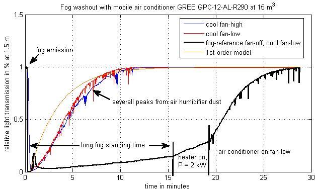 Das Bild zeigt, dass das Luftvolumen (Nebel) im Raum innerhalb von t<15 min vollständig ausgewaschen wurde. Dabei wurde das Luftvolumen etwa  20 mal ausgetauscht.