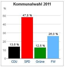 Ergebnis der Kommunalwahl am 27. März 2013