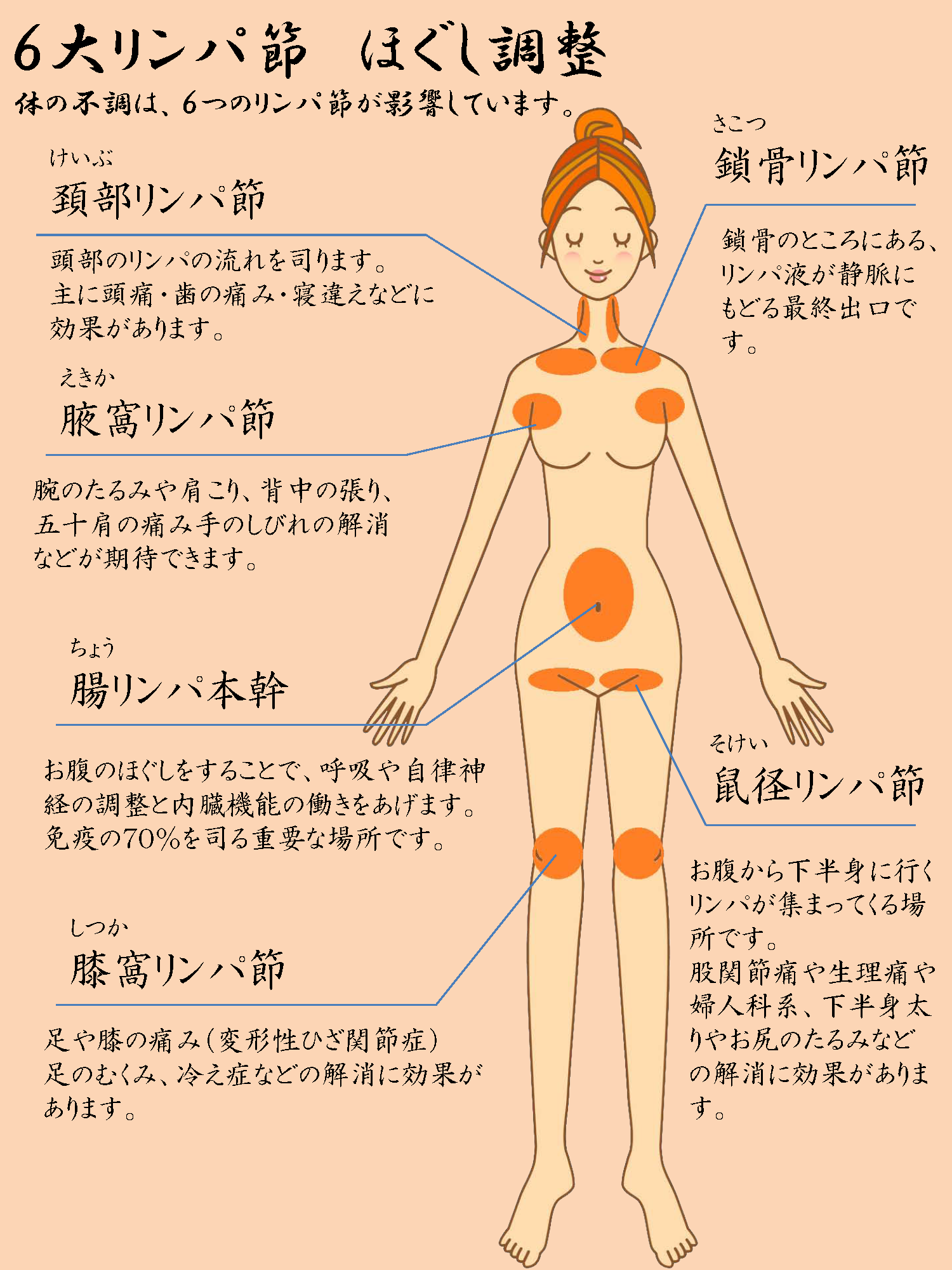 鎖 突筋 痛い 乳 胸