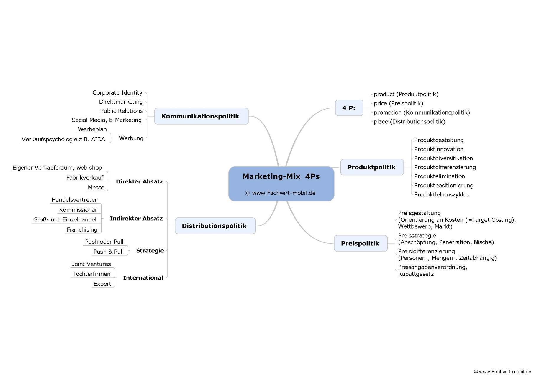 Mindmaps für den Industriefachwirt (als PDF per email)