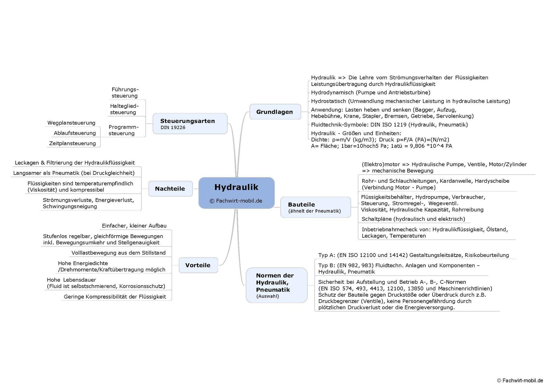 """Mindmap-Beispiel """"Hydraulik"""" (PDF, verschickt per email)"""